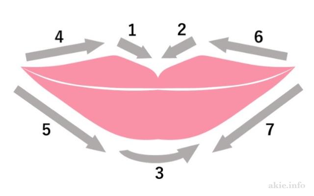 リップライナーの塗り方を説明している図