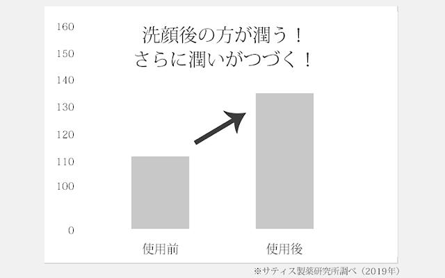 アニュクレンジングの効能評価試験の結果の画像